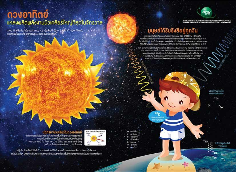 Science Week Board-Sun